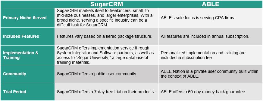 ABLE SugarCRM System Comparison